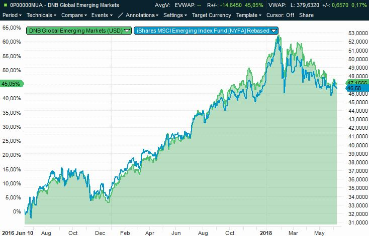 DNB Global Emerging Markets vs. indeks-ETF'en EEM