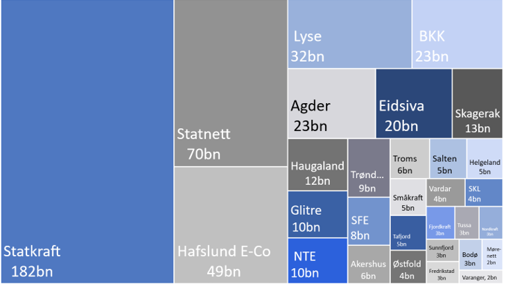 The 30 largest Norwegian power companies based on total assets (NOKbn)